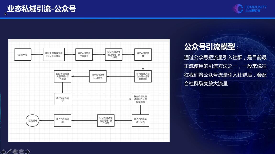 社群公社·业态私域营销实战课【无水印】插图(1)